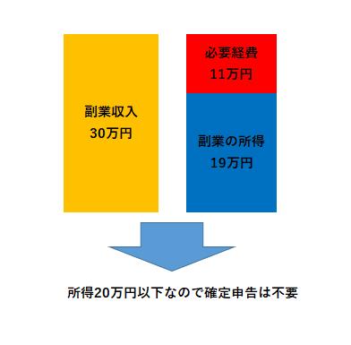 20万円以下の副業は確定申告が不要