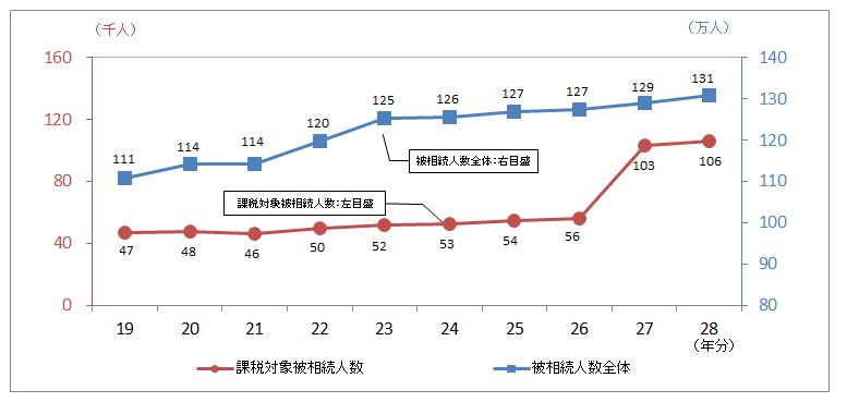 課税対象者の推移を表したグラフ