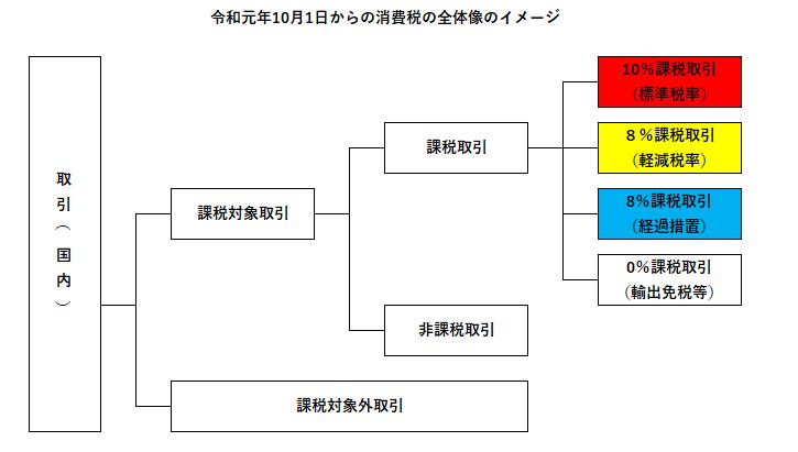 令和元年10月1日からの消費税のイメージ