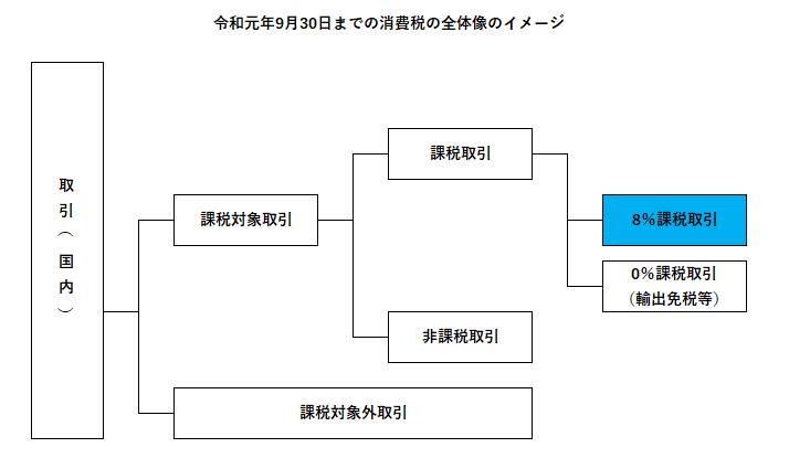 令和元年9月30日までの消費税のイメージ