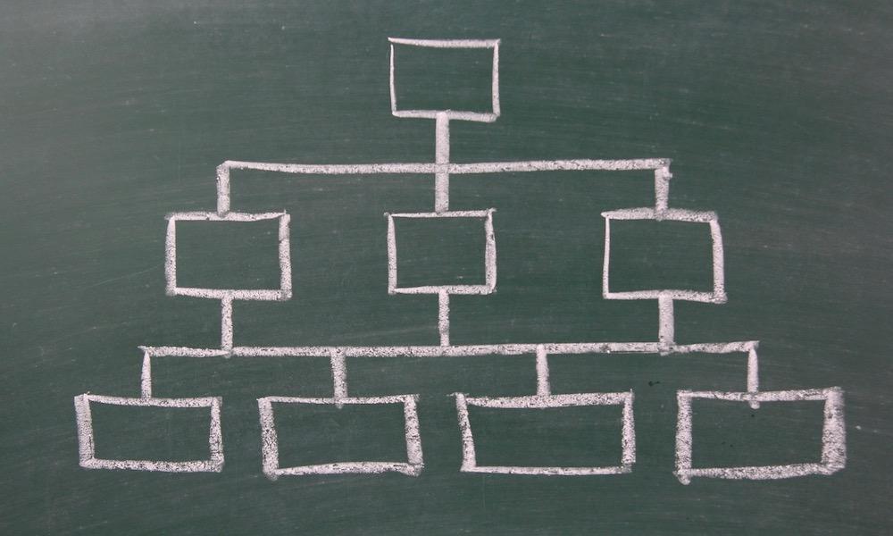 株式会社の機関設計のイメージ