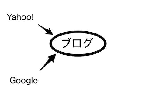 ブログの集客イメージ
